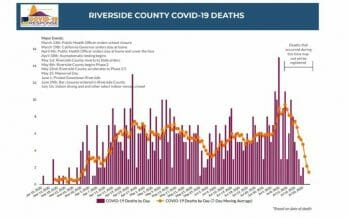 CORONOVIRUS UPDATE: ONE NEW DEATH REPORTED TUESDAY IN RIVERSIDE COUNTY, 7 DAY AVG. CONTINUES TO DECLINE